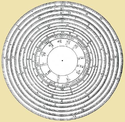 Regla de cálculo circular