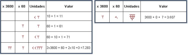 Sistema de numeración Sumerios