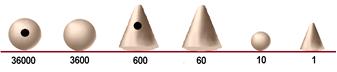 Primeros símbolos numéricos Sumerios