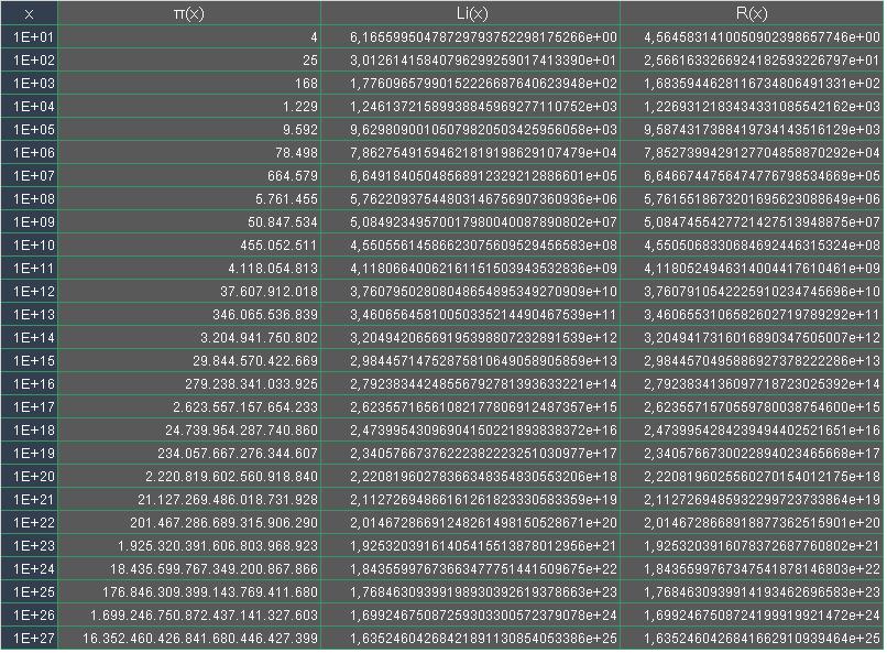 Valores de ?(x), Li(x) y R(x) comparados