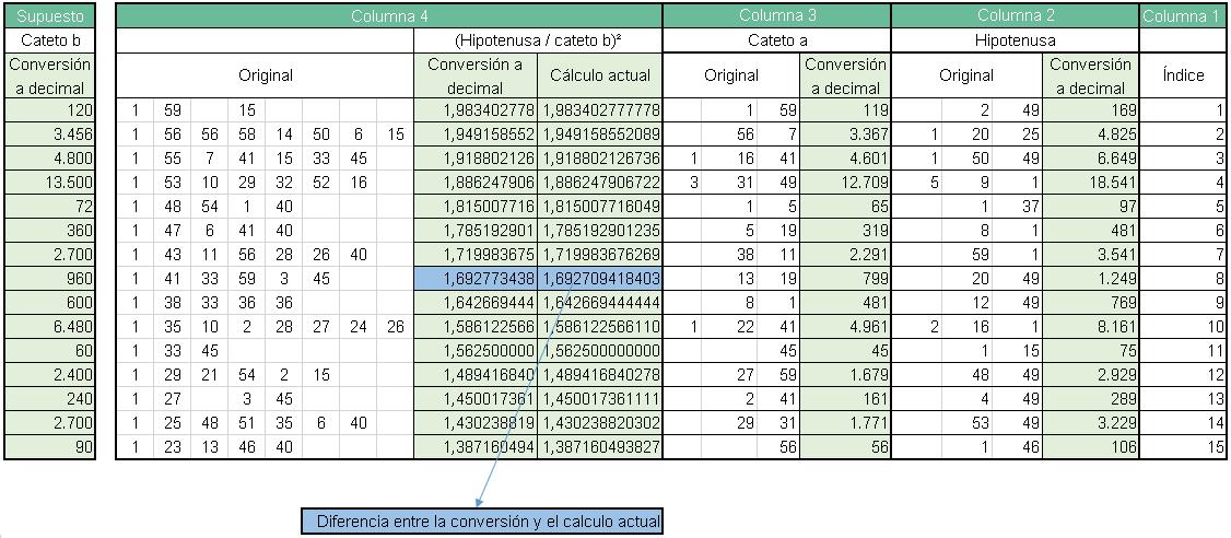 Sistema de numeración Sumerios - 1