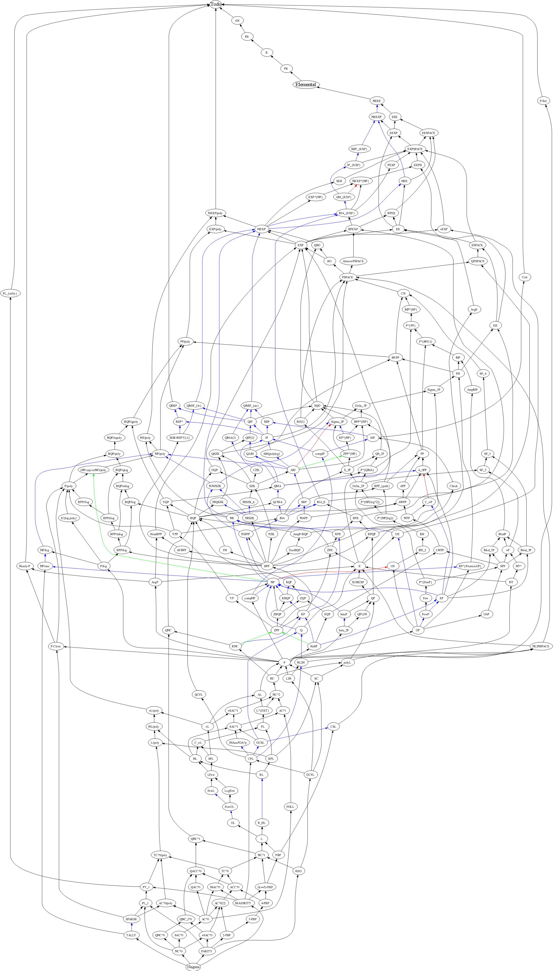Diagrama clases de complejidad