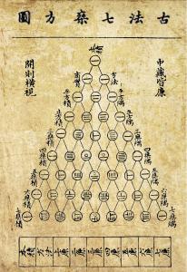 Triángulo Yang Hui