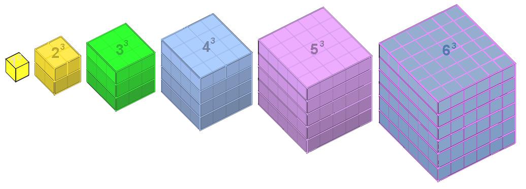 Disposición visual del Teorema de Nicómano