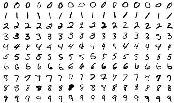 MNIST. Para el reconocimiento de números escritos a mano