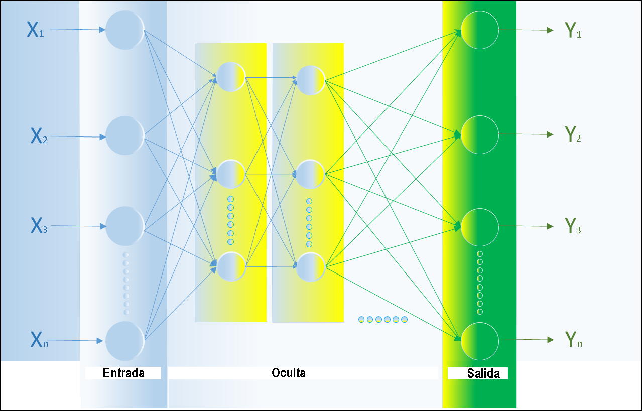 Capas redes neuronales artificiales