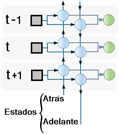 Estructura general BRNN