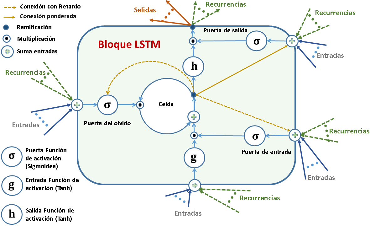 LSTM (Long Short-Term Memory)