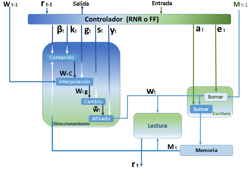 Máquina Neuronal de Turing