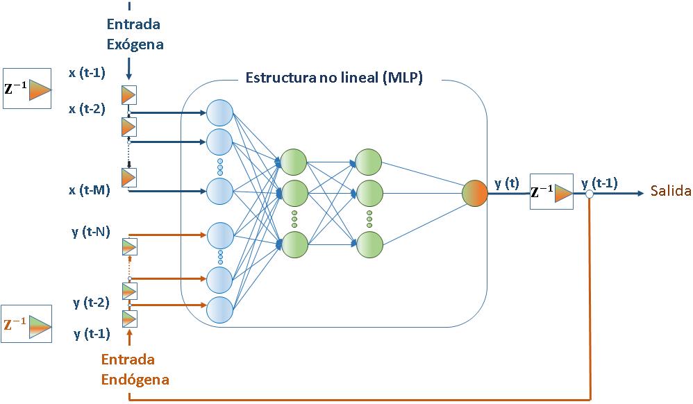 NARX modelo auto regresivo no lineal con entrada exógena