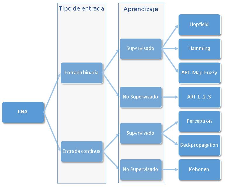 RNA básicas según tipo de entrada y aprendizaje
