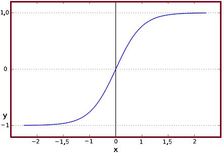 función de activación de Tangente Hiperbólica
