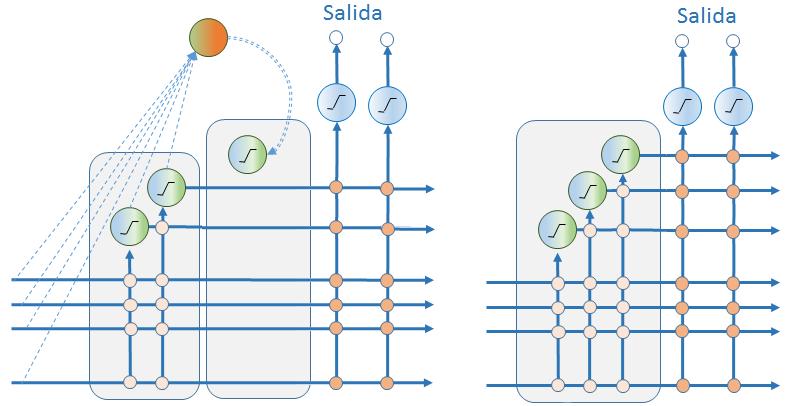 ¿Cómo crece la red? Cascade Correlation