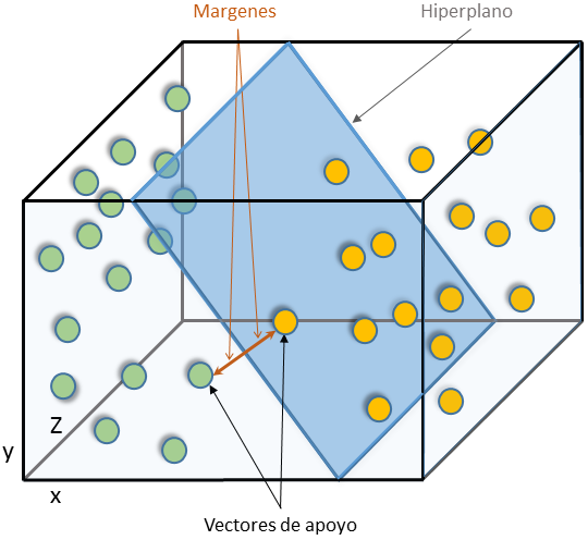 Representación de datos 3D con hiperplano