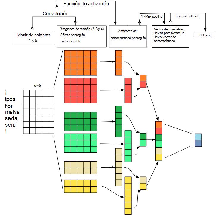 Convolucional para Procesamiento del lenguaje (NLP)