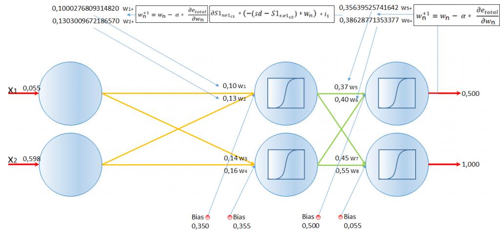 Gráfico del ejemplo de Backpropagation