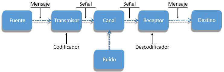 modelo de un sistema general de comunicación.
