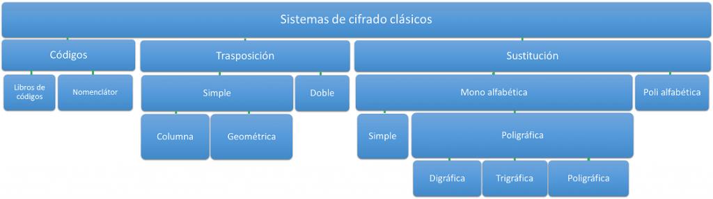 Sistemas de cifrado clásico