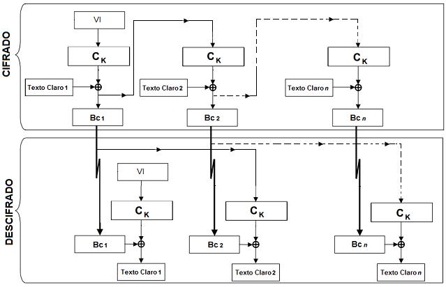 CFB (Cipher Feedback Mode)