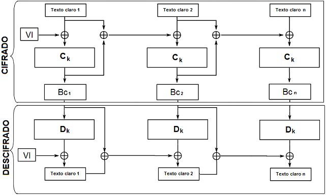 Hash Cipher Block Chaining (HCBC)