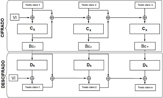 Hash Cipher Block Chaining (HCBC)