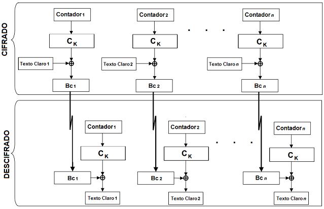 modo CTR (Counter)