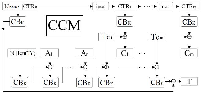 Etiqueta. Cifrado en bloque Autentificado CCM (Counter CBC-MAC)