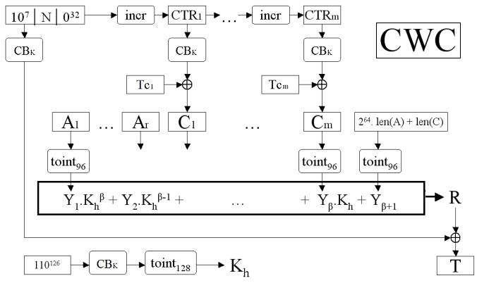 Etiqueta Cifrado en bloque Autentificado CWC (Carter-Wegman + CTR)