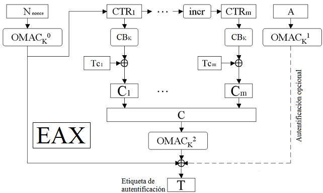 Etiqueta Esquema Cifrado en bloque Autentificado EAX (A Conventional Authenticated-Encryption Mode)