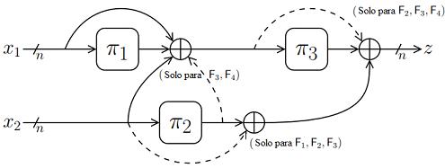 Función de compresión Mennick-Preneel