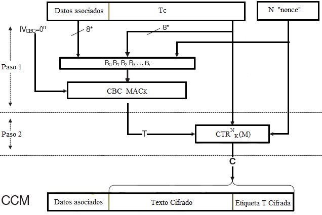 Esquema Cifrado en bloque Autentificado CCM (Counter CBC-MAC)