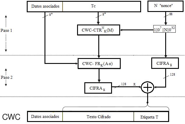 Esquema Cifrado en bloque Autentificado CWC (Carter-Wegman + CTR)