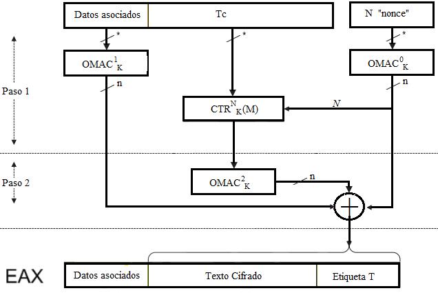 Esquema Cifrado en bloque Autentificado EAX (A Conventional Authenticated-Encryption Mode))
