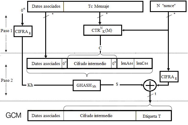 Esquema Cifrado en bloque Autentificado GCM ( Galois/Counter Mode)