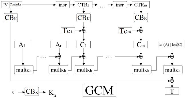 Etiqueta Cifrado en bloque Autentificado GCM ( Galois/Counter Mode)