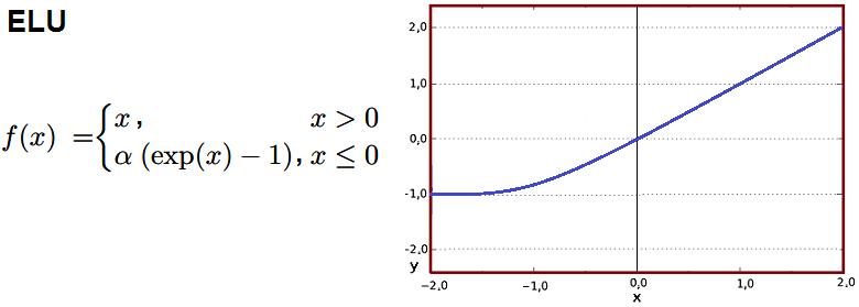 """Función de activación ELU Unidades lineales exponenciales """"Exponential Linear Unit"""""""