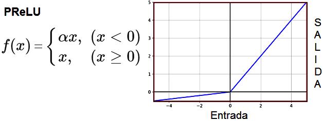 ReLU paramétrico (PReLU) - Parametric ReLU