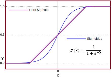 Función de activación Sigmoidea y Hard Sigmoid