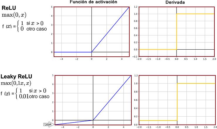 Función ReLU (Rectified Linear Unit – Unidad lineal rectificada) y LReLU