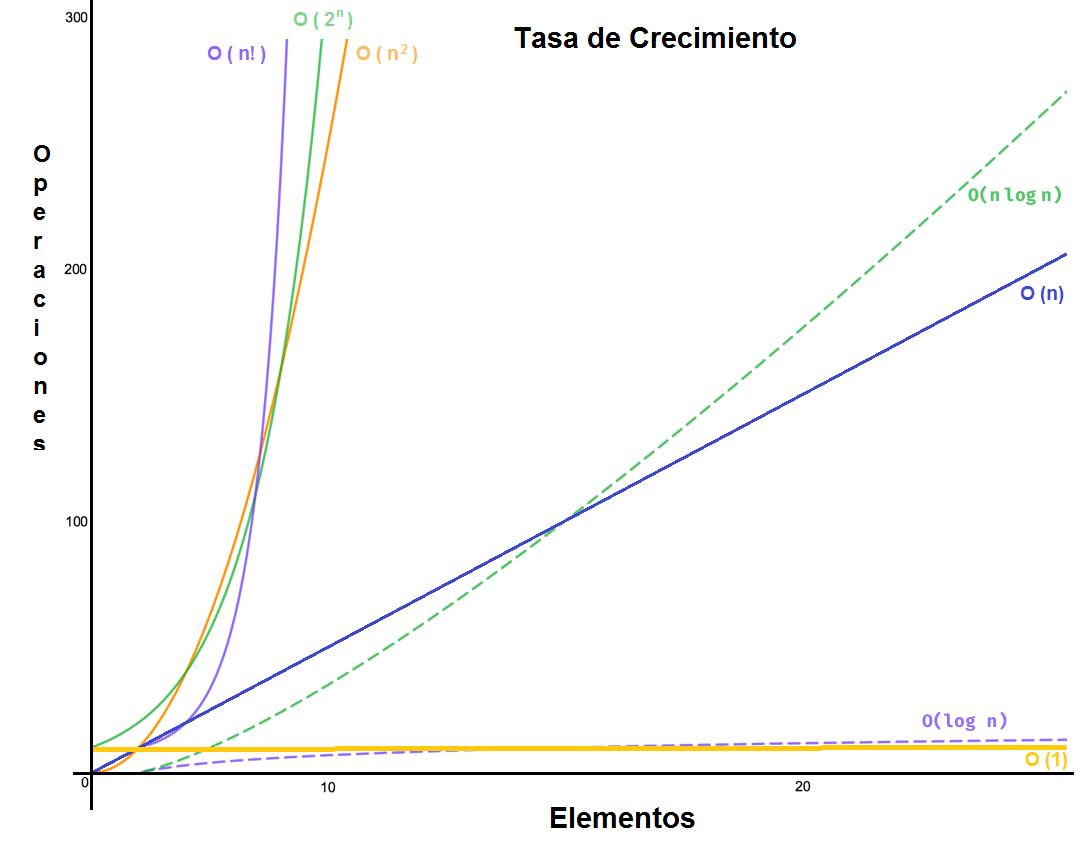 Tasa de Crecimiento Complejidad Computacional (complexity of algorithms)