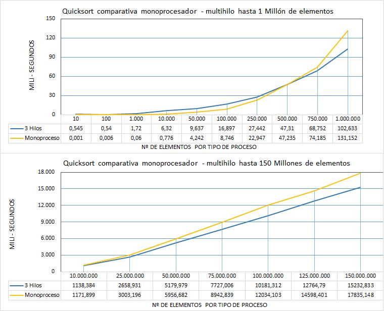 Estadística Algoritmo Quicksort comparativa mono proceso multihilo