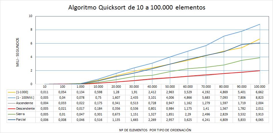 Estadística Algoritmo Quicksort de 10 a 100mil elementos