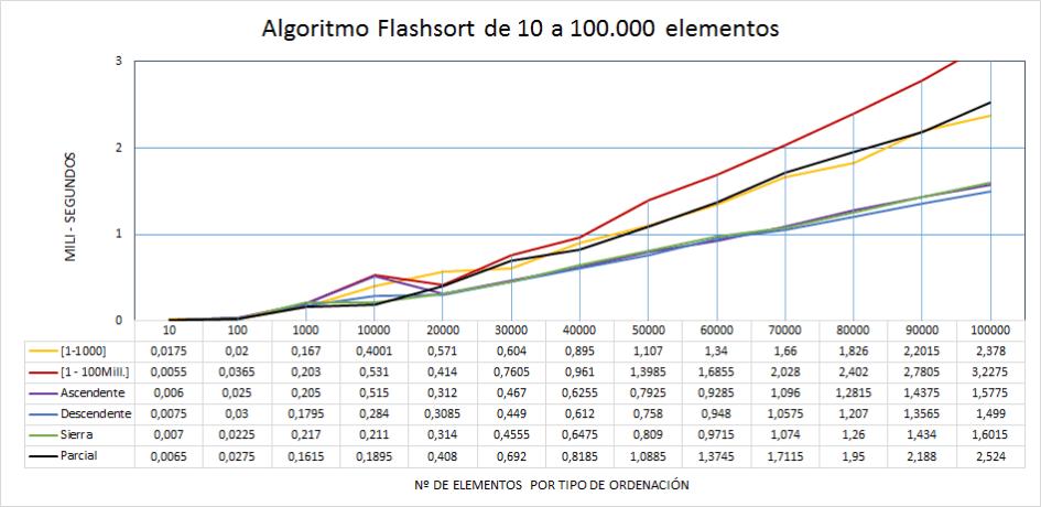 Flashsort rendimiento de 10 a 100 mil elementos