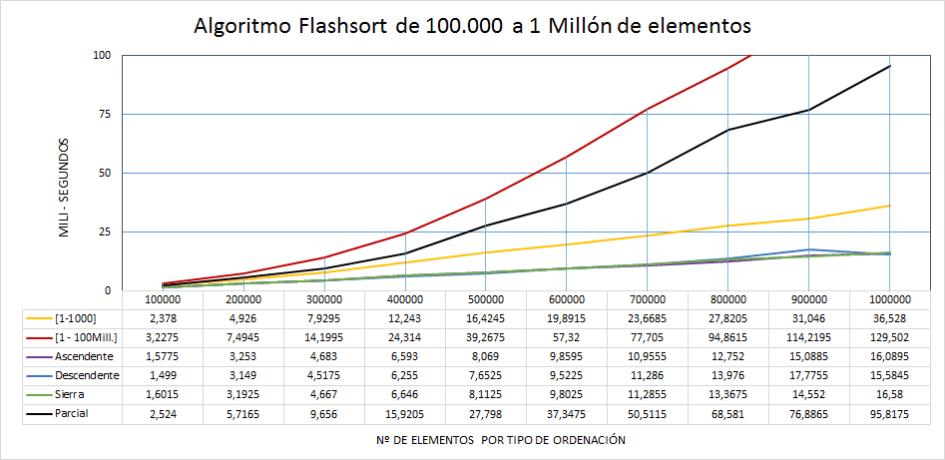 Flashsort rendimiento de 100 mil a 1 millón de elementos