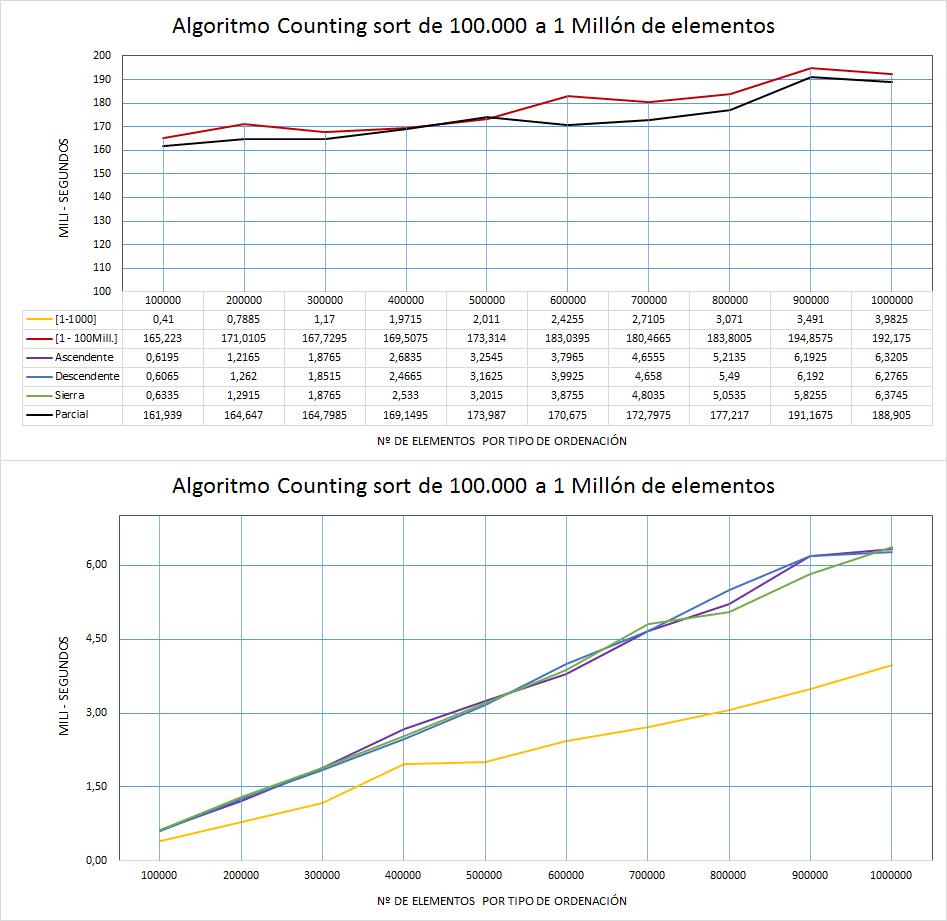 Sort Counting desde 100mill 1Millón de elementos.png