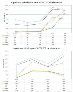 Rendimiento algoritmos de ordenación para 10.000.000 de lementos