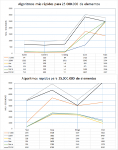 Rendimiento algoritmos de ordenación para 25.000.000 de lementos