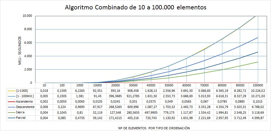 Rendimiento algoritmo sort Combinado de 10 a 100 mil elementos