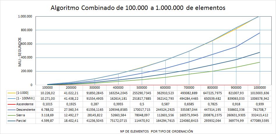 Rendimiento algoritmo sort Combinado de 100 mil a 1 millón de elementos