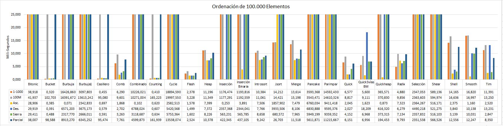 Rendimientos ordenación de 100.000 elementos